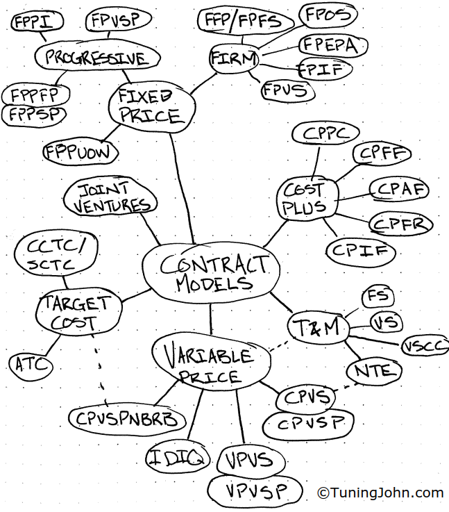 Project Contract Types: A Search for the Perfect Contract Model